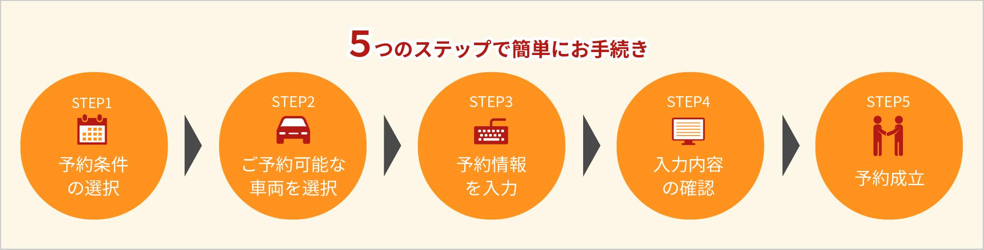 5つのステップで簡単にお手続き